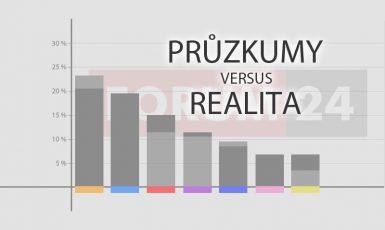 Průzkumy versus realita (Forum 24)