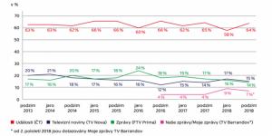 Zdroj: Tracking ČT, Výroční zpráva o činnosti ČT 2018