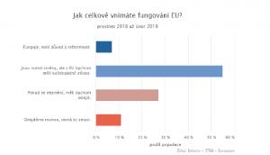 Eurobarometr/irozhlas.cz
