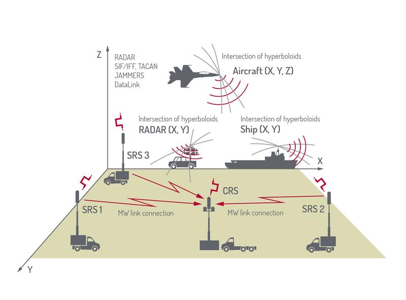 Česko pořizuje radary za trojnásobek ceny, než kolik za ně zaplatilo NATO