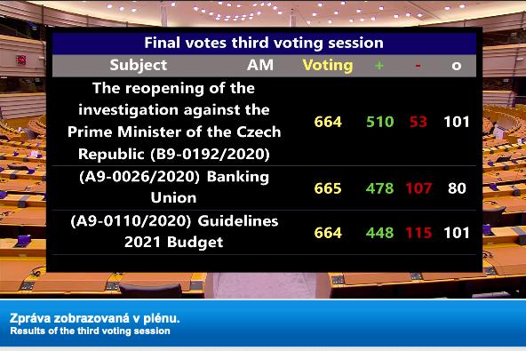 Hlasování Evropského parlamentu  (EU)