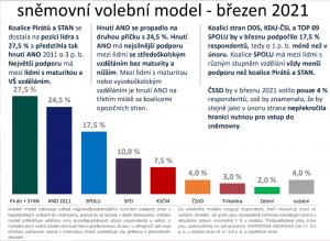 Median.cz