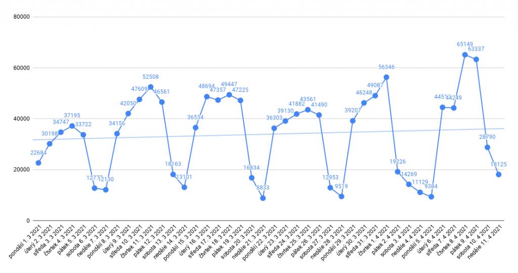 Data: Ministerstvo zdravotnictví