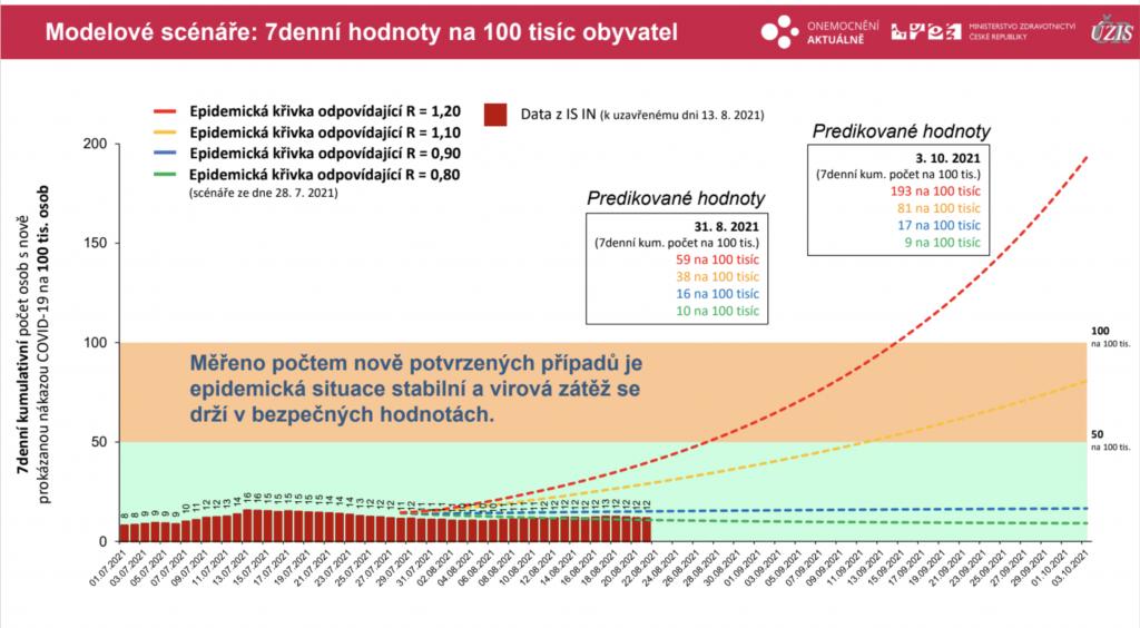 Ústav zdravotnických informací a statistiky ČR / oficiální materiál